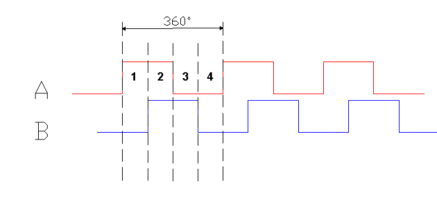 optical-encoder-quadrature-1234.jpg
